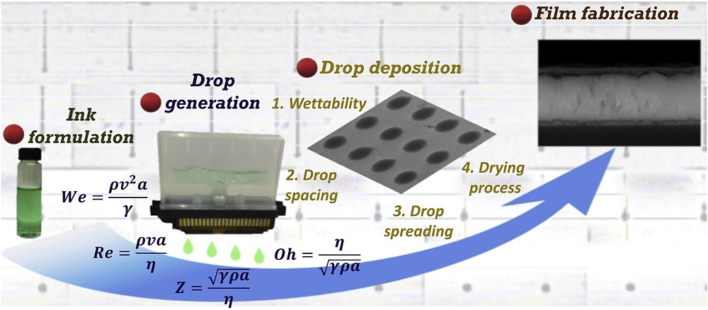 酸化ニッケルインクの印刷概念図(Science Direct HPより)