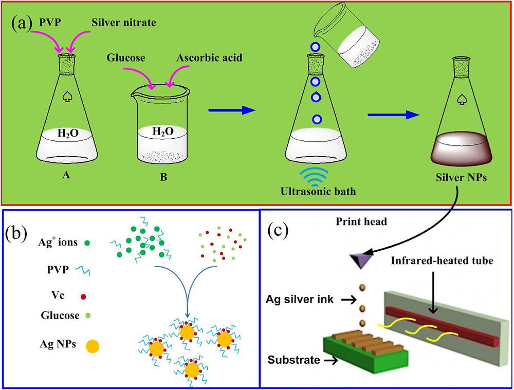 (a)Ag NPのワンステップ合成の概略図(b)PVPおよびVcでキャップされたAg NPの合成スキーム (c)赤外線焼結で生成された導電パターンの形成プロセスの概略(Science Direct HPより)