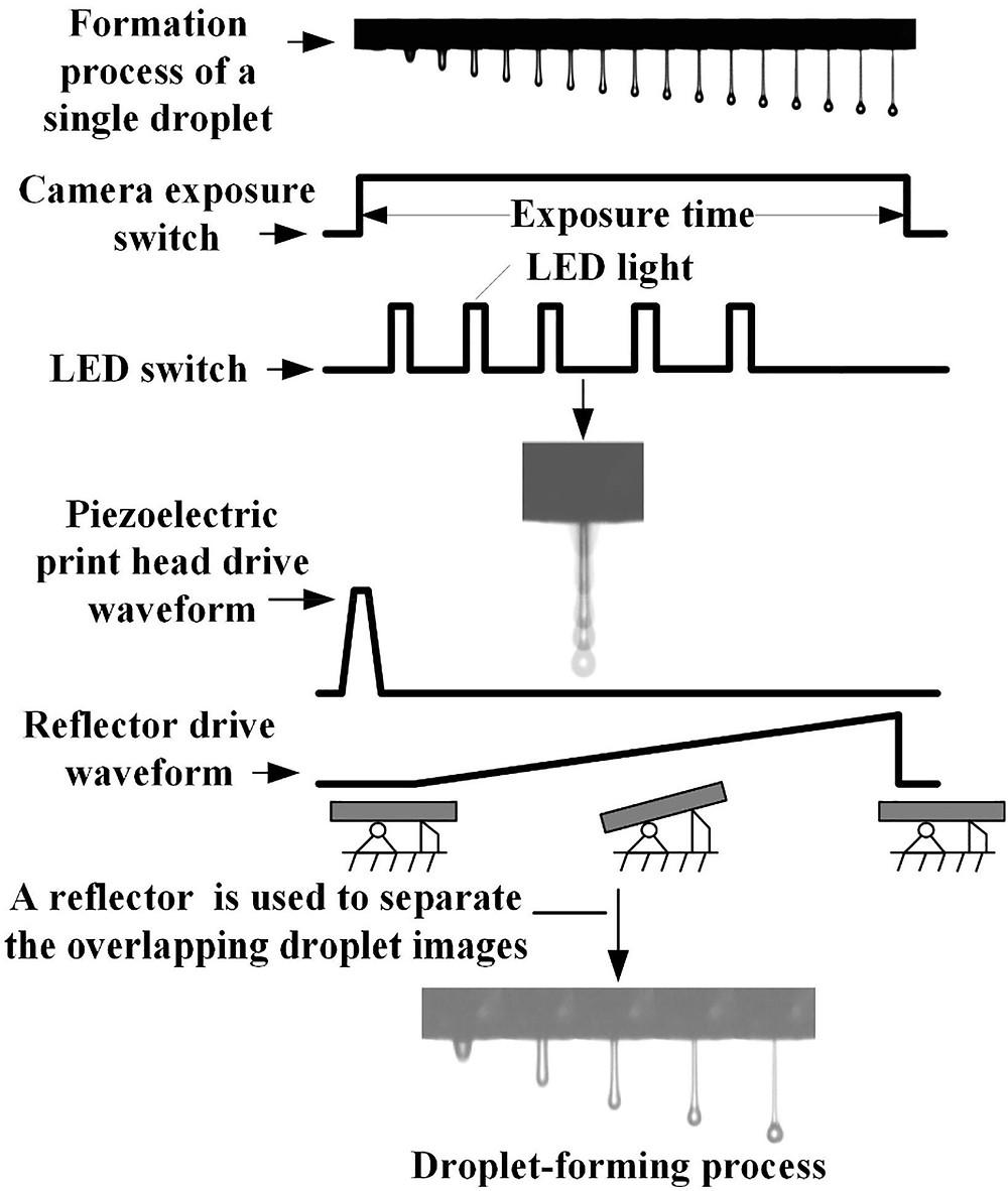 改良した液滴観察システムの概略図(Science Direct HPより)