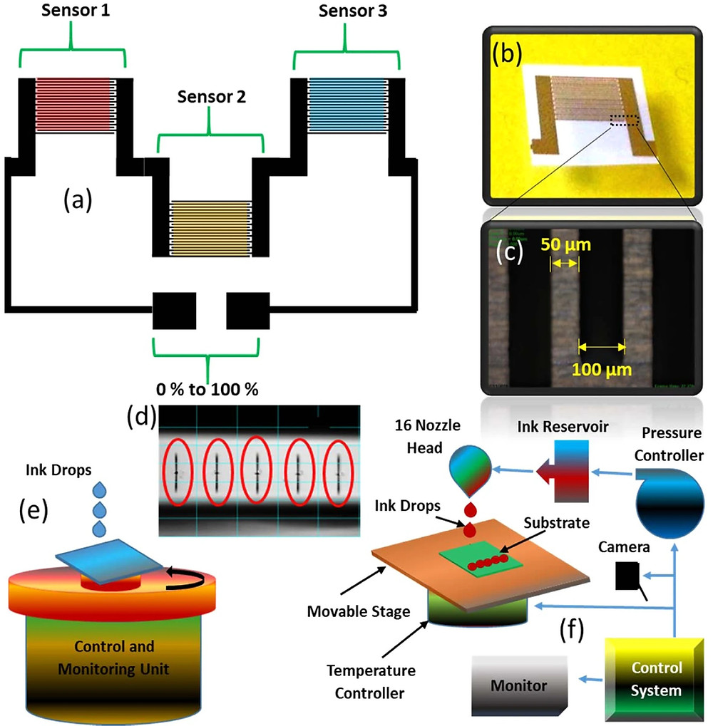 (a)概略センサー画像、(b)単一製作のインターデジタル電極、(c)インターデジタル電極指の光学画像、(d)インクジェットプリンターDMP-3000プリントヘッドの安定した波形、(e)活物質のスピンコーティングの模式図、および(f)インクジェットプリンターDMP-3000の模式図。(Scientific Report HPより)