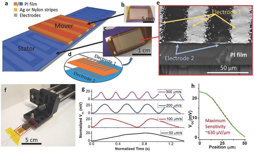 超微細格子を備えた摩擦電気モーションセンサー概略図 a)自立型格子構造摩擦電気センサーの概略図、b)ポリイミドフィルム上に銀を印刷したムーバーの写真、c)ポリイミド(カプトン)フィルム基板上に銀とポリイミドインクで印刷された固定子の写真、(d)印刷レイアウト、e)固定子フィルムの断面の走査型電子顕微鏡(SEM)画像、f)モーションセンサーがリニアモーターに取り付けられている様子を示す写真、g)異なるスライド速度で作業する場合のセンサーからの開回路電圧、h)固定子に対する可動子の位置の関数としての開回路電圧の変動からの最大感度(Advanced Materials Technologies HPより)