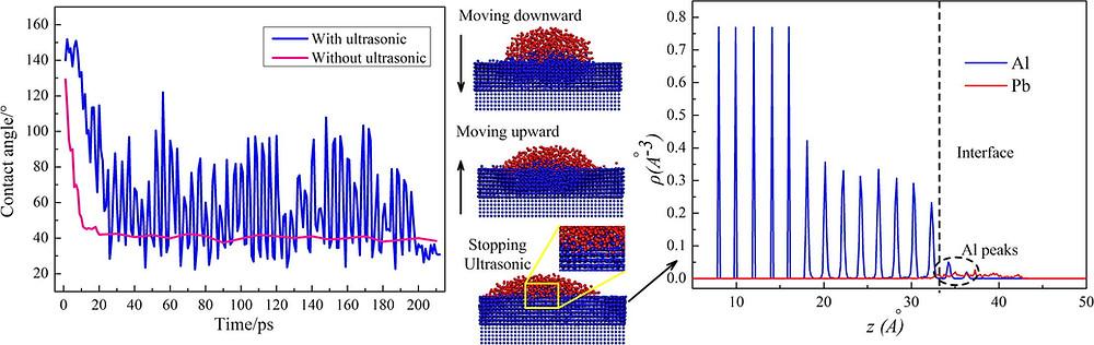 超音波振動有無における接触角のシミュレーション結果(Science Direct HPより)