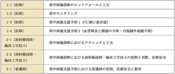 第20回日本術中画像情報学会 一般演題カテゴリー