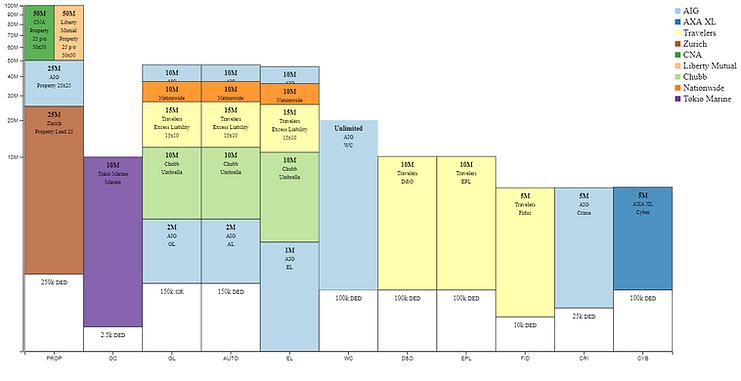 Insurance Program Chart