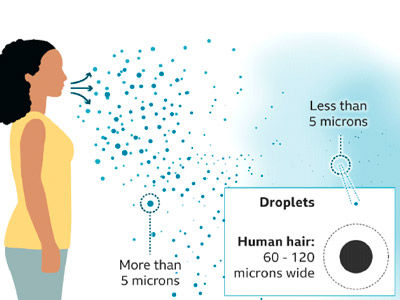 cartoon image of woman showing the difference between Droplet and Airborne transmissions