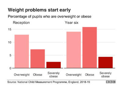 Chart showing different obesity levels