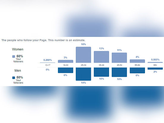 Facebook stats for Novus marketing solutions.