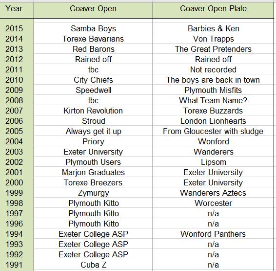 Coaver open winners.png