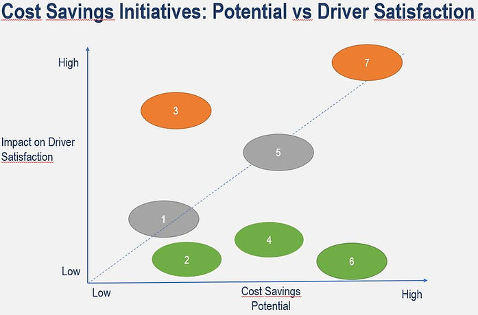 Driver-satisfaction-vs-fleet-cost-savings-matrix