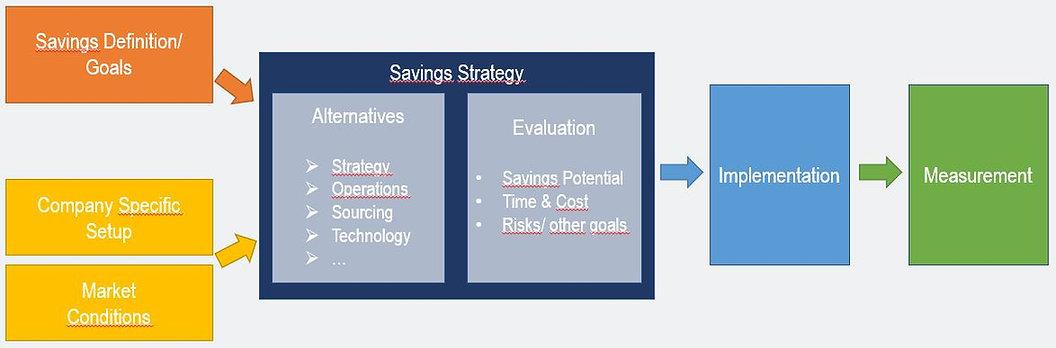 Fleet-cost-savings-framework