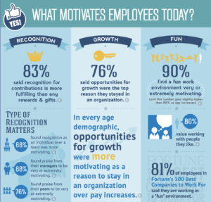 What Motivates Employees Today? | Cheer Partners