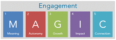 The Future of Employee Engagement