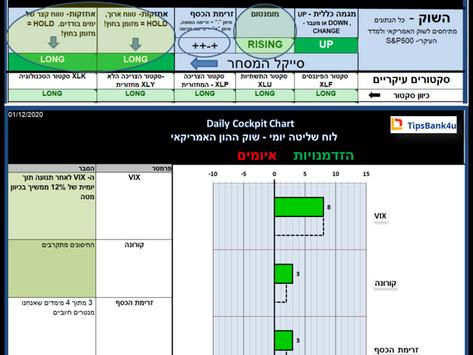 Cockpit Chart Dec-1-2020