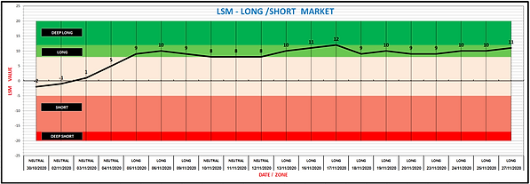 LSM TREND 27-11-20.png