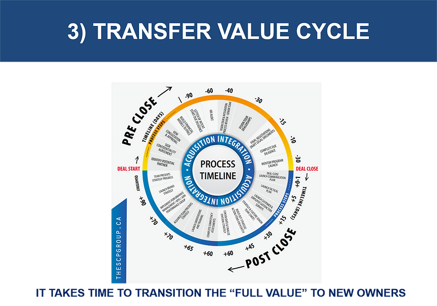 transfer value process.png