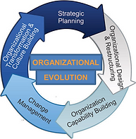 an agile organizational change methodology and process ensures consistent results over time in driving change and growth