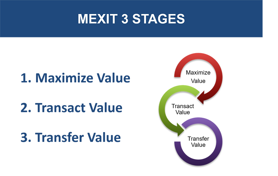 MExit 3 stages.png