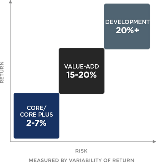 McKenna Capital: Why Value-Add Real Estate?
