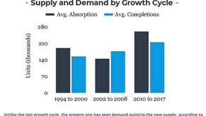 US Multifamily Demand May Expand Even More