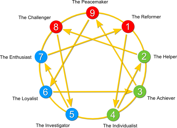 How the Enneagram Helped Me