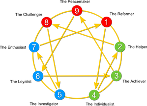 Enneagram of Personality