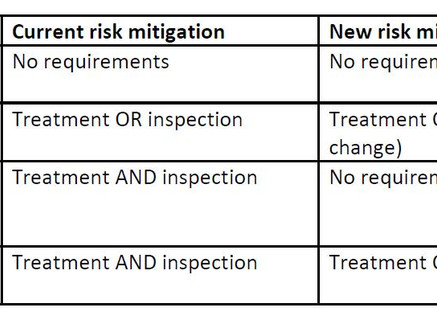 Change to import requirements and introduction of a Low Risk Wood