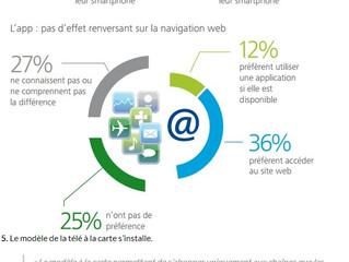 Les tendances de la Média Démocratie en France, selon Deloitte