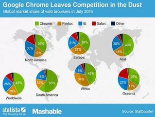 Le navigateur Google Chrome écrase la concurrence