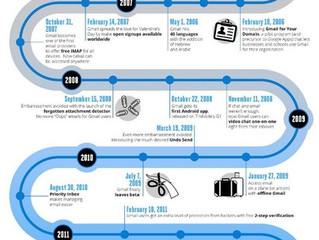 Gmail célèbre ses 9 ans d'existence [infographie]