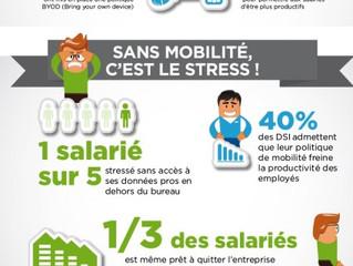 Les appareils mobiles sont-ils moteurs de la productivité en entreprise ?