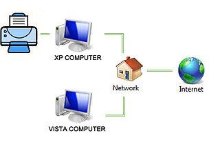 Imprimantes et réseaux - Mise en place, gestion et configuration par votre spécialiste en informatique GD Assist (Région de Bertrix)