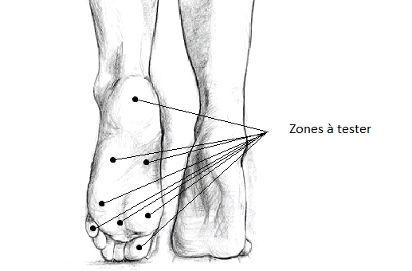 Contrôle annuel des pieds / Diabète