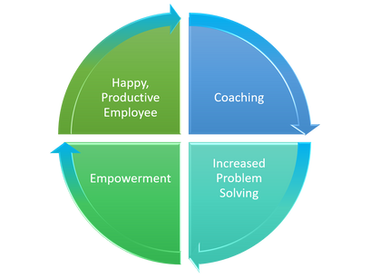 Coaching Employees Is About Empowerment