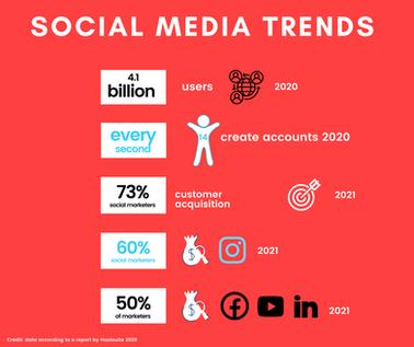 Social media trends 2020/2021