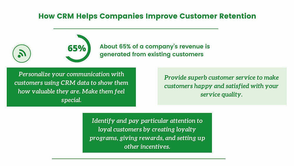 How CRM System Improves Customer Retention
