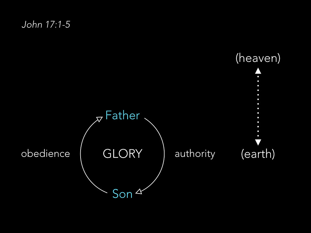 Diagram of relationship between the Father and the Son in John 17:1-5