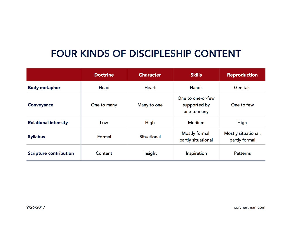 Four Kinds of Discipleship Content