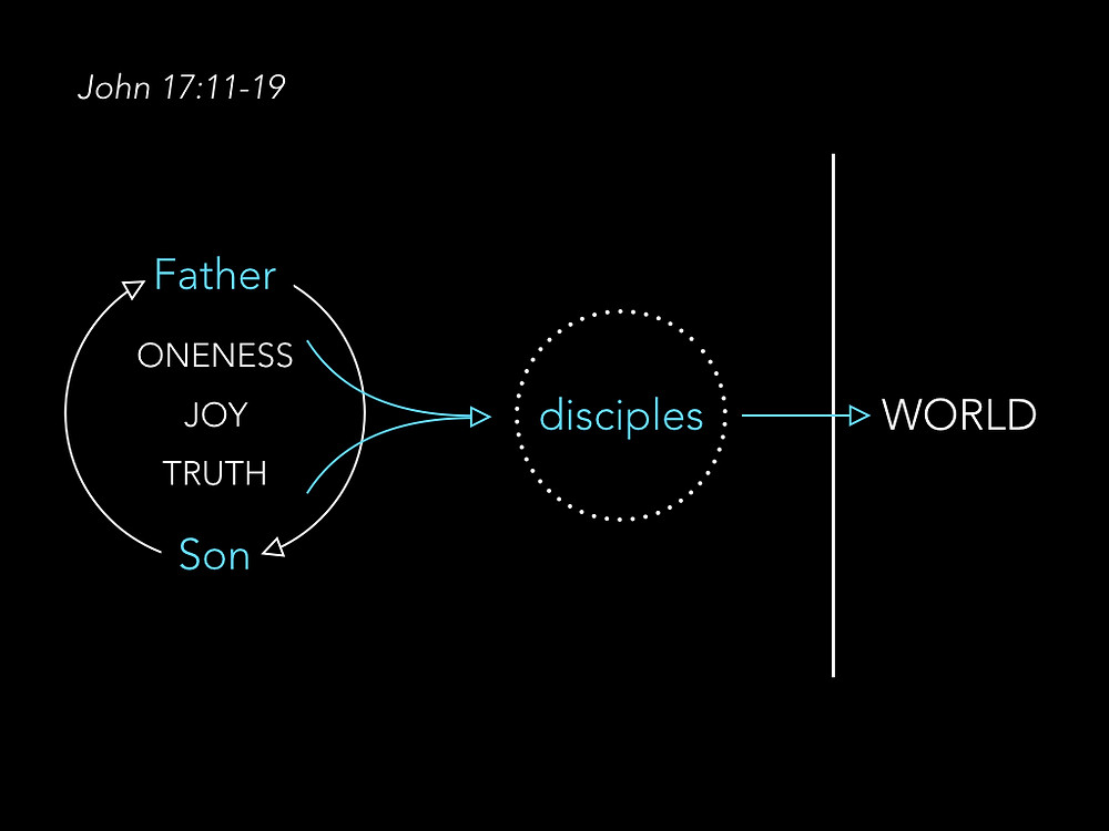 Diagram of relationships between the Father, the Son, the disciples, and the world in John 17:11-19