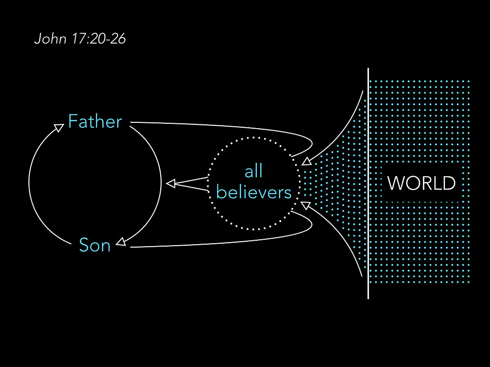 Diagram of relationships between the Father, the Son, believers, and the world in John 17:20-26