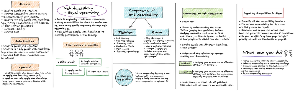 A sketch note summarising the first chapter of the book web accessibility: web standards and regulatory compliance.