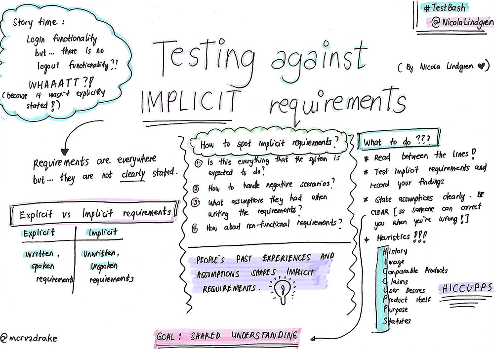 Sketch note from Nicola Lindgren's talk about testing against implicit requirements.