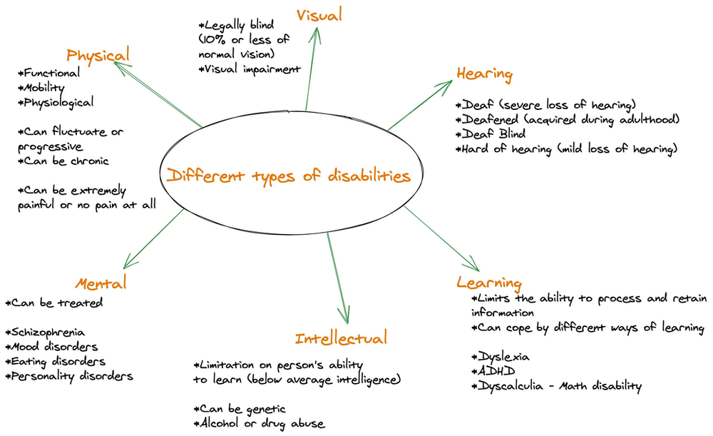 A sketch note showing the different types of disabilities which include physical disabilities, visual, hearing and learning disabilities.