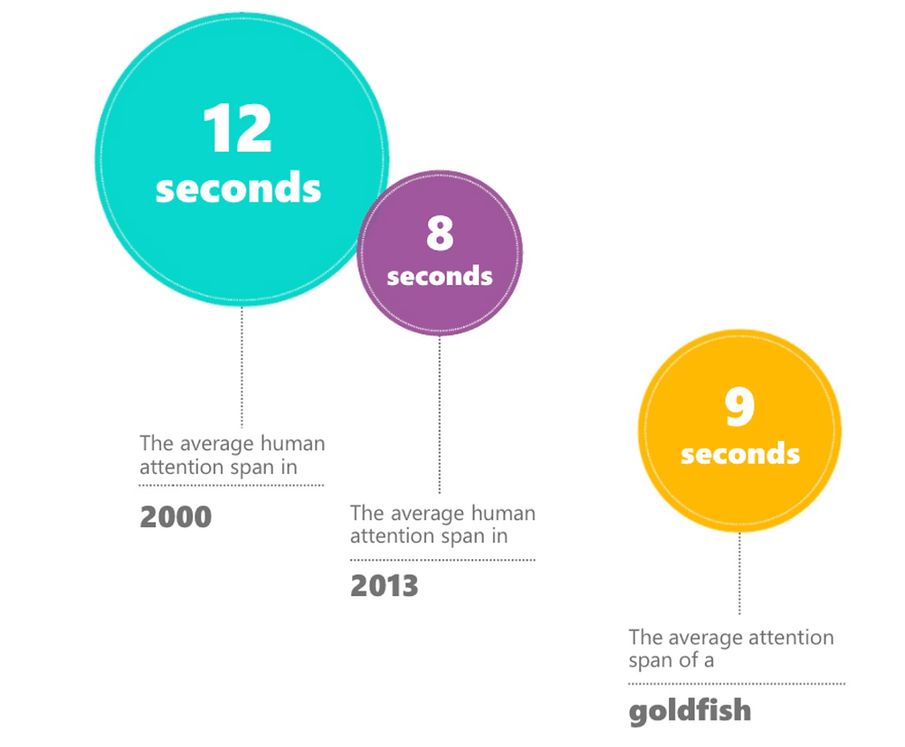 Infographic showing average human attention span down to 8 seconds compared to 9 seconds from a goldfish.