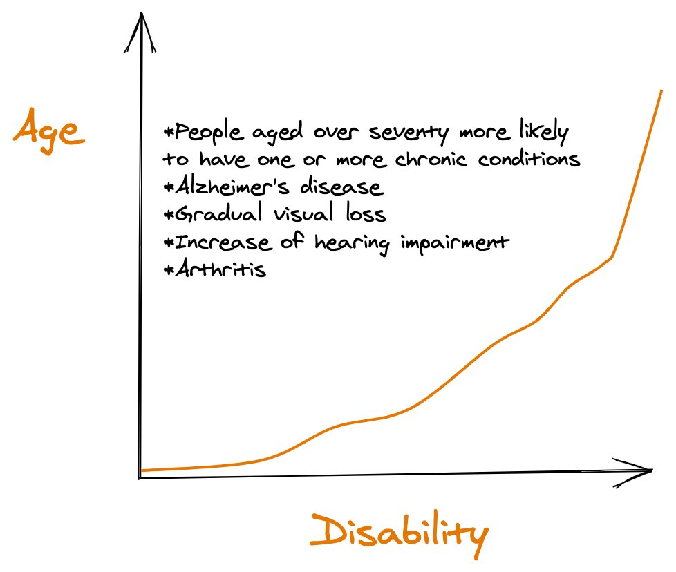 A graph showing the positive relationship between age and disability.