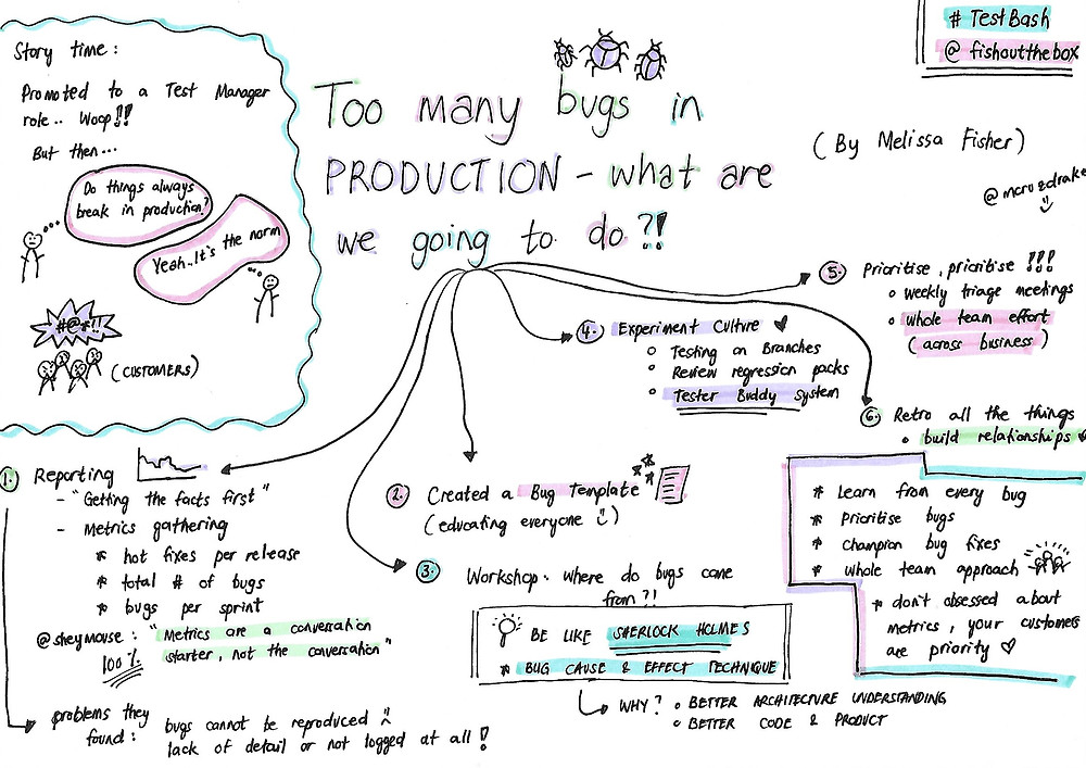 Sketch note from Melissa Fischer's talk about too many bugs in production.