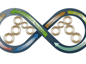 Why Test Automation is crucial in DevOps