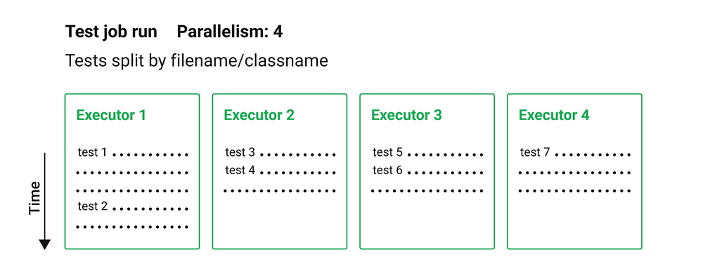 Image showing four executors each containing its own set of split tests.