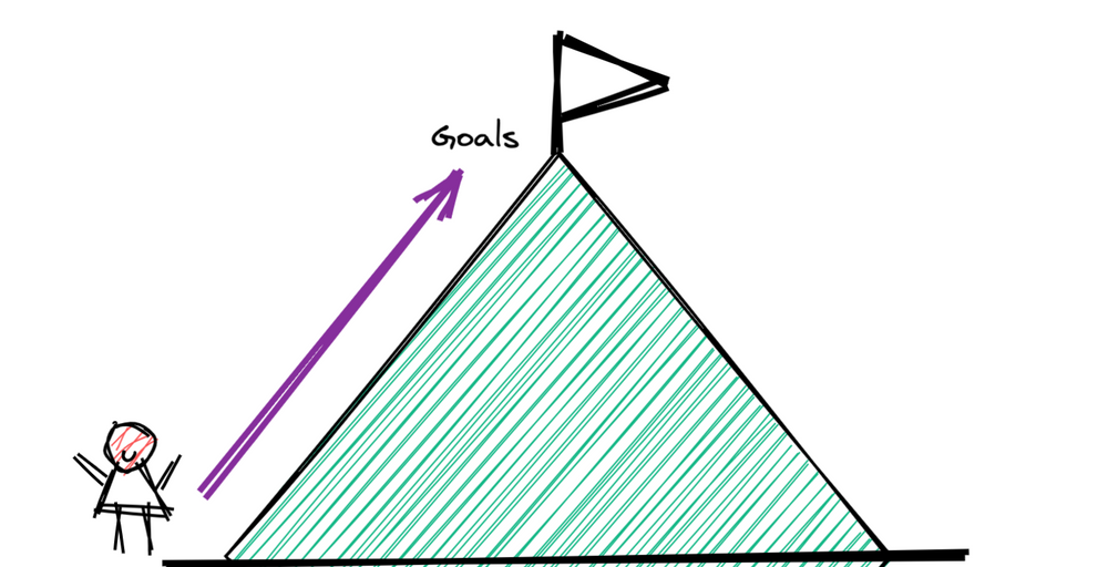 A doodle showing a goal that a person has to reach