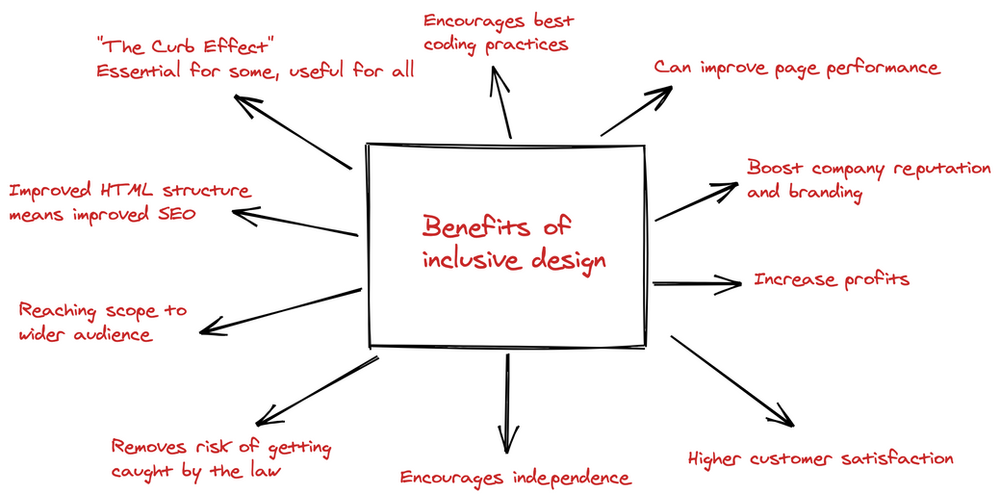 Sketch note showing the benefits of inclusive design.