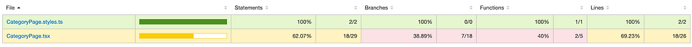Code coverage report showing the hit percentages on statements, branches, functions and lines.